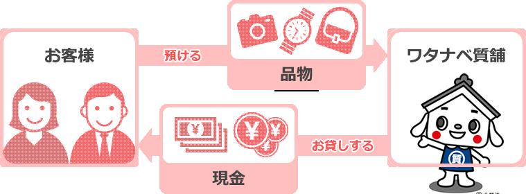 お客さまの大切な品物(時計、バッグ、貴金属 等)を担保に、現金を融資させていただく便利なシステムです。